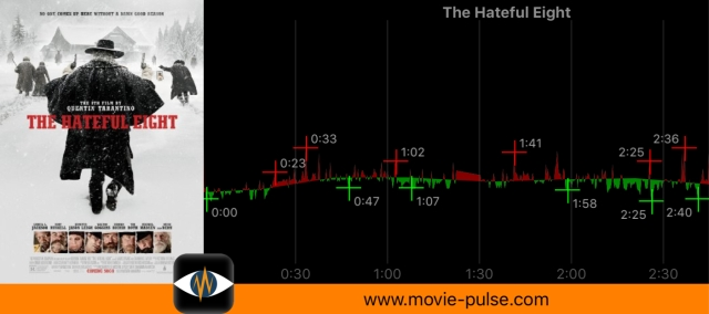 "Heart rate of the movie ""The Hateful Eight"" by Quentin Tarantino · 2015"