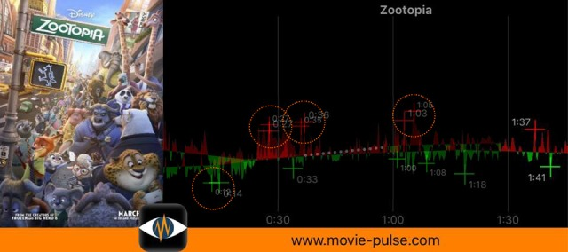 "Astonishing similarities in heart rate while watching ""Zootopia"" by a 6 and a 25+ year old"