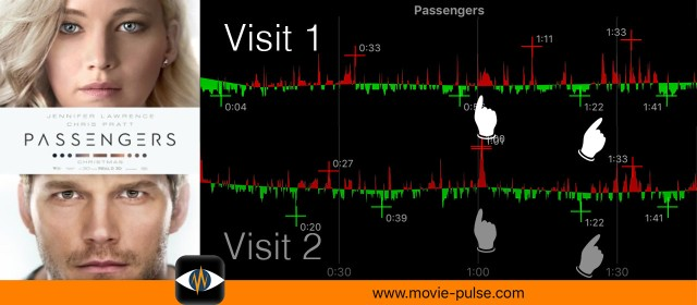 Passengers Visit 1 and 2