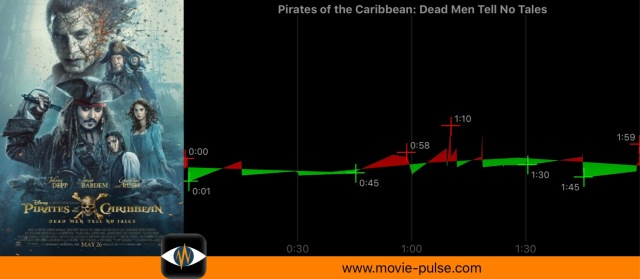"Example of wrong recorded heart rate: ""Pirates of the Caribbean 5"""