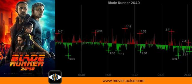 "AS heart rate watching ""Blade Runner 2049"" of 2017"
