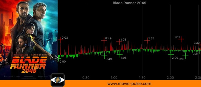"Heizo Schulze's heart rate watching ""Blade Runner 2049"" of 2017"