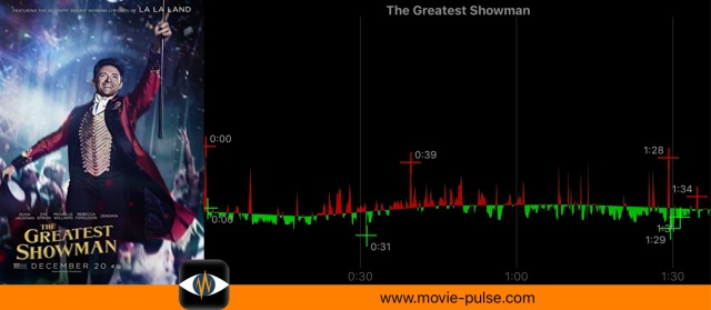 Movie Pulse of our user G.R. from Brazil