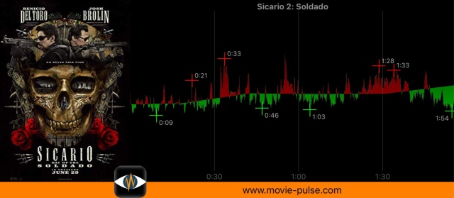 Ma heart rate while watching Sicario 2.